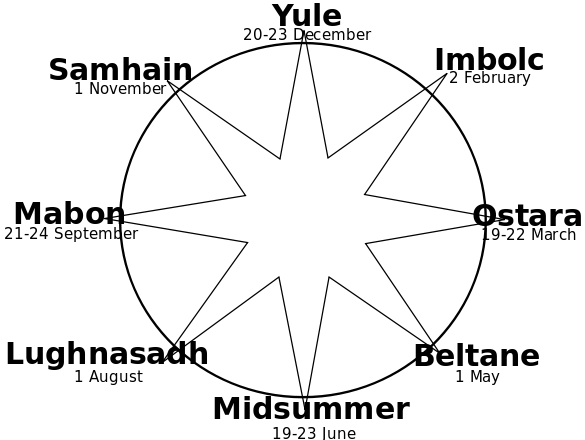585px-wheel_of_the_year-svg