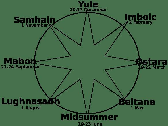 Wheel of the Year wikipedia